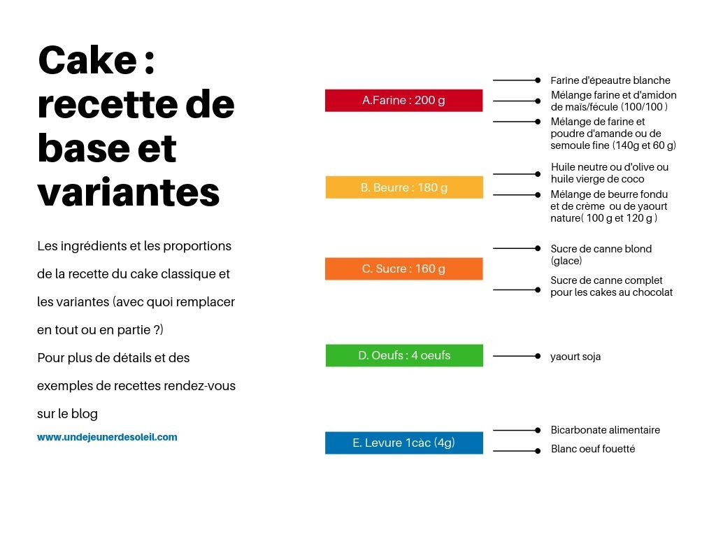 Cake : recette de base et variantes tableau récapitulatif